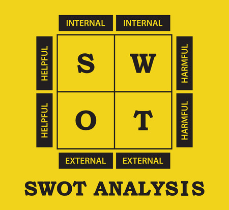 SWOT Analysis table - helpful, harmful, internal and external strategies