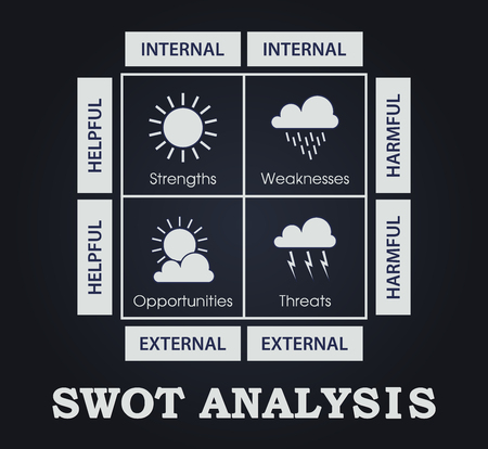 SWOT Analysis table  - weather elements - - helpful, harmful, internal and external strategies