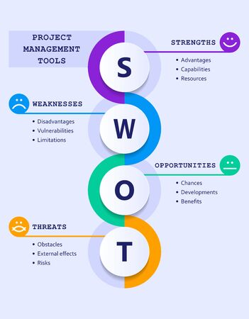 Swot analysis evolution chart with explanations and main objectives - emoticons - project management tools Stock Illustratie
