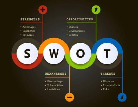 Swot analysis evolution chart with explanations and main objectives - project management tools Stockfoto - 137962217