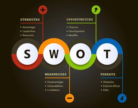 Tableau d'évolution de l'analyse Swot avec explications et objectifs principaux - outils de gestion de projet