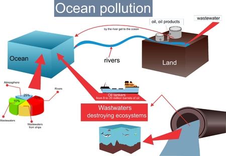 pond life: Ocean pollution infographic