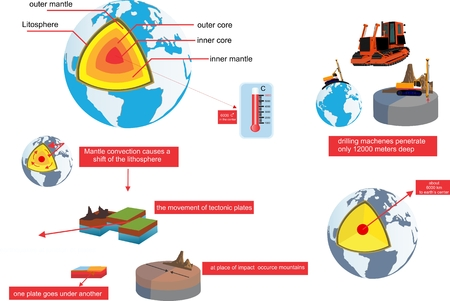 Earthquake process occurence and developing infographic Ilustrace