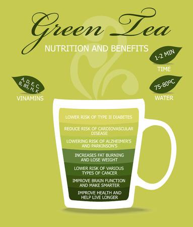 Le thé vert, le concept infographique.