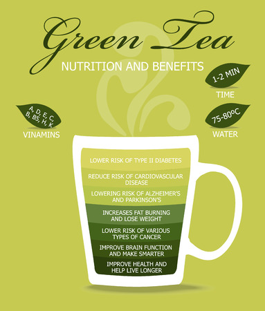 Green tea, infographic concept.