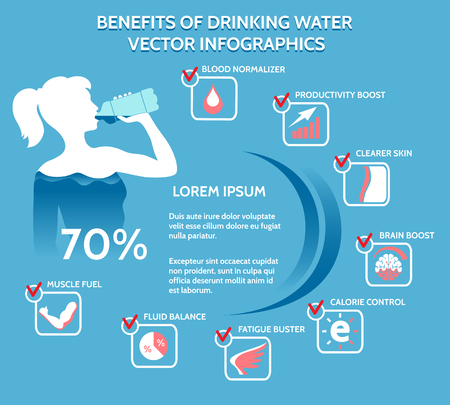 Benefits of drinking water info graphics.