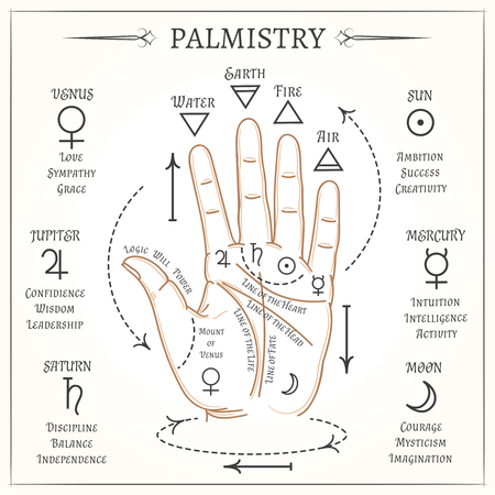 palm reading: Palmistry. Open hand lines and symbols mystical reading illustration