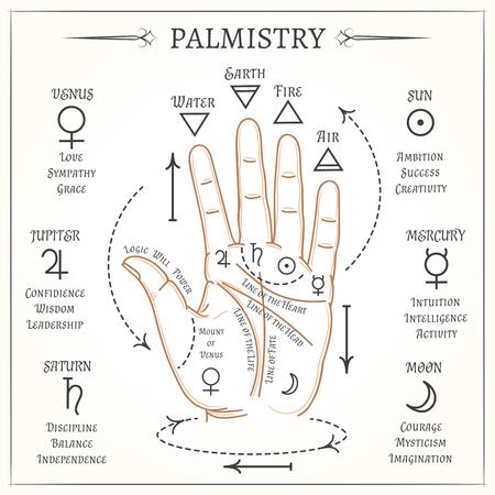 Quiromancia. líneas abiertas de la mano y símbolos ilustración lectura mística