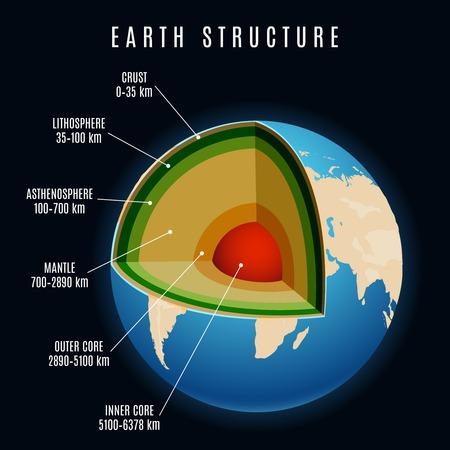 estructura de la Tierra con la litosfera y la corteza continental, manto de la Tierra y la ilustración vectorial núcleo de la Tierra