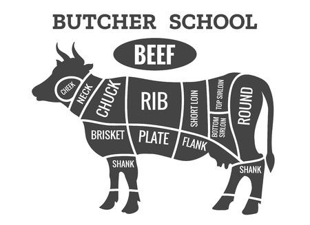 Cow Butcher Diagram Cutting Beef Meat Or Steak Cuts Diagram