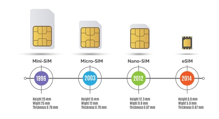 Sim card speed. Simcard generation Mobile Internet speed timeline vector illustration, from mini sim to esim storage card line chart Ilustração