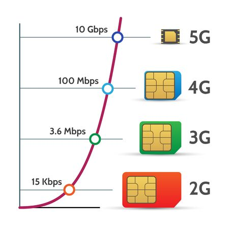 Sim card speed chart. Phone chip speed chart, mobile hotspot lte and 5g network performance schedule vector illustration