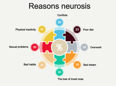 neurosis: The diagram shows the analysis of the causes of neurosis. Template for infographics.