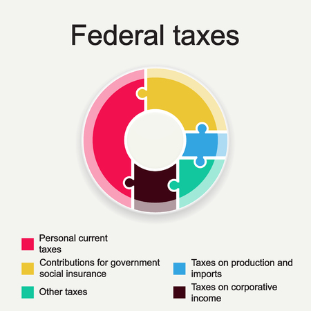 sources: The diagram shows the sources of income to the federal budget.  Template for infographics. Illustration