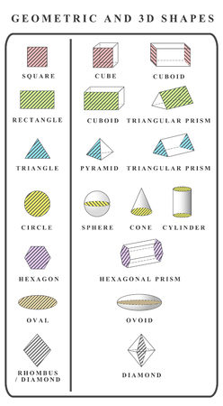 Vector. Educational poster of 3d shapes. Isolated solid geometric shapes. Cube, cuboid, pyramid, sphere, cylinder, cone, triangular prism, hexagonal prism. Square, triangle, circle, rectangle, oval... Illustration