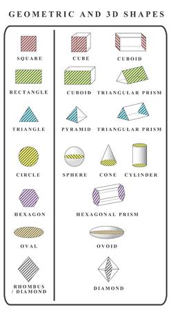 prisma: Vector. Cartel educativo de las formas 3d. formas geom�tricas s�lidas aisladas. Cubo, cuboide, pir�mide, esfera, cilindro, cono, prisma triangular, prisma hexagonal. Cuadrado, tri�ngulo, c�rculo, rect�ngulo, �valo ...