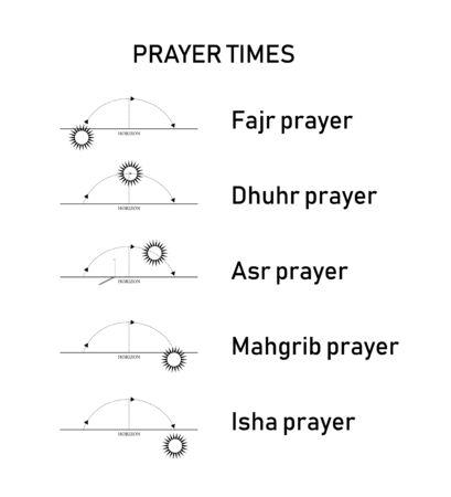 Tempi di preghiera islamici, calcolo per fase solare o posizione. Illustrazione vettoriale.