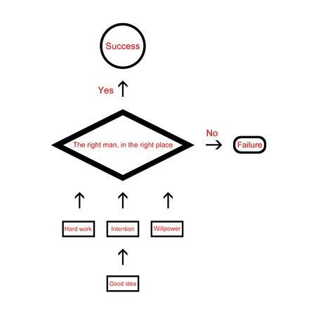 Abstract flowchart diagram. Computer program algorithm.