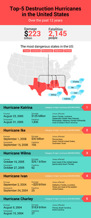 disaster preparedness: Atlantic hurricane season in United States. Inforgaphic of top-5 hurricanes in United States. Hurricane Katrina, Ike, Ivan, Wilma and Charley. illustration.