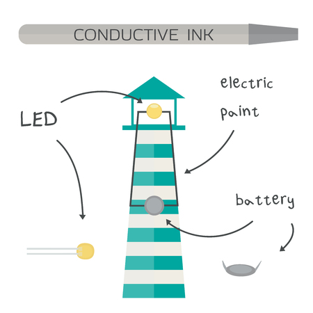conductive: Conductive ink, flashing card, electric paint.