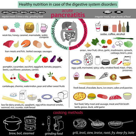 pancreatitis: infographics proper nutrition in case of the digestive system disorders.