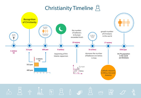 20th: Christianity religion timeline infographics since the beginning of CE to the 20th century. Main factors that influenced on the development of Christianity in the world