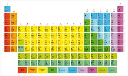Periodieke tabel van de chemische elementen (tafel van Mendeleev) Vector Illustratie