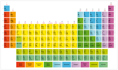 Periodic Table of the Chemical Elements (Mendeleevs table) Illustration