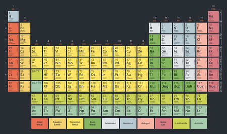 Periodic Table of the Chemical Elements (Mendeleevs table) modern flat pastel colors on dark background