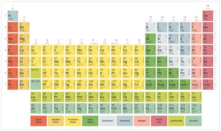 Okresowy pierwiastków chemicznych (stół Mendelejewa) nowoczesne płaskie pastelowe kolory na białym tle Ilustracje wektorowe