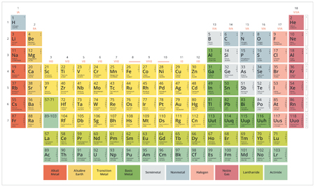 atomic symbol: Periodic Table of the Chemical Elements (Mendeleevs table) modern flat pastel colors on a white background