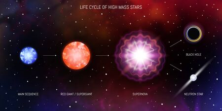 Life cycle of massive stars. Blue giant, red giant, supergiant, supernova, black hole, neutron star. Evolution of stars astronomy infographic diagram on space background. Иллюстрация