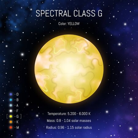 Star classes vector illustration.Spectral class G. Spectrum classification of stars. Astronomy design template. Star infographic on cosmic background. Иллюстрация