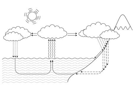 ciclo del agua: r�gimen para el ciclo del agua peque�os y grandes