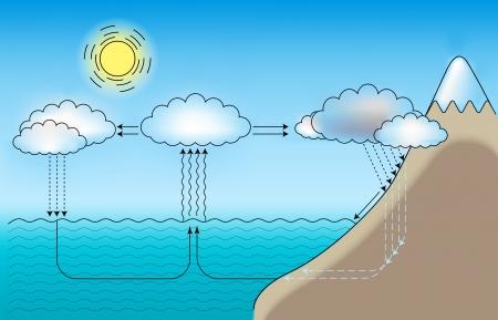 vapore acqueo: regime per il ciclo d'acqua di piccole e grandi dimensioni Vettoriali
