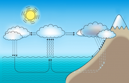 evaporation:  scheme for small and large water cycle Illustration