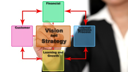Asian business woman analyzing Vision and Strategy using Balance Score Card photo