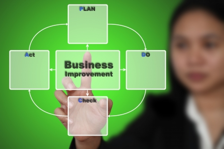 Business Woman do PDCA Plan Do Check Action for Business Continuous Improvement photo
