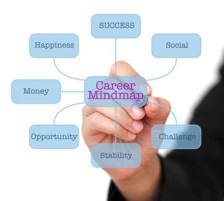 mindmap: Mano de Empresas Carrera de la escritura Mapa mental en el Diagrama de Tecnolog�a de interfaz virtual