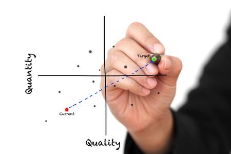 kwadrant: Ręka docelowa Biznes pisanie ulepszania produktu mierzyć wysoko jakość i ilość