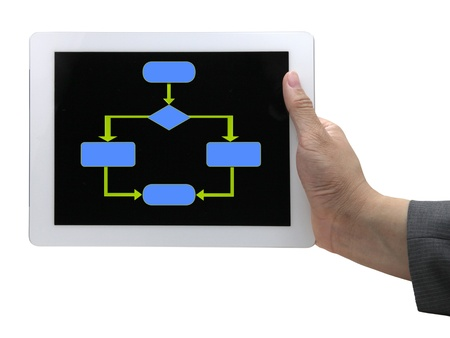 An empty flow chart diagram which is usually used in computer programing on touch screen tablet. photo