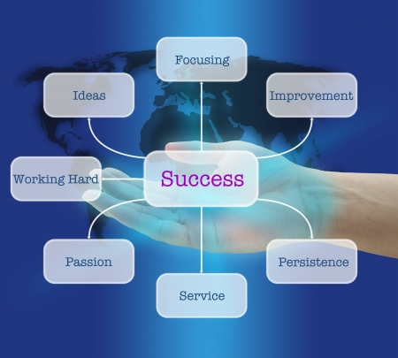 Hand Hold Zeven sleutels tot succes in de World Business Concept op Diagram Virtual Interface