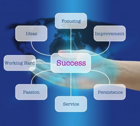 Hand Hold Zeven sleutels tot succes in de World Business Concept op Diagram Virtual Interface