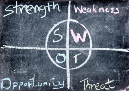 swot: free hand drawing of business SWOT analysis chart on blackboard or chalkboard
