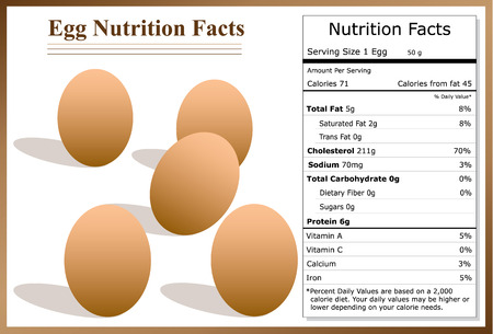 facts: Egg Nutrition Facts
