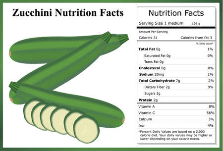 Zucchini Nutrition Facts