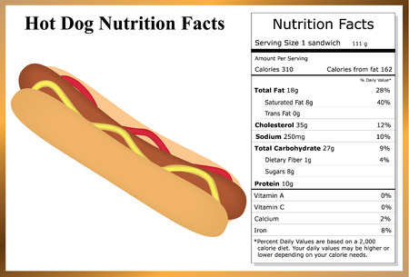 catsup: Hot Dog Nutrition Facts Illustration