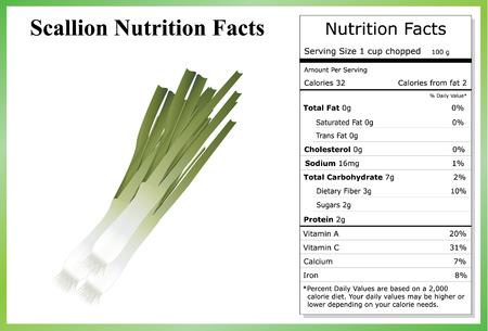 Scallion Nutrition Facts
