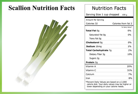 Scallion Nutrition Facts