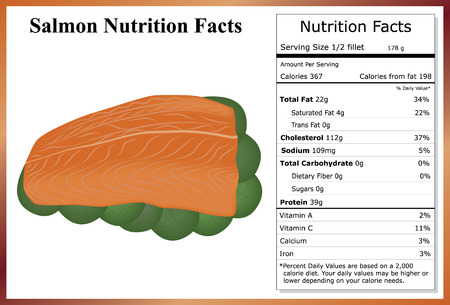 facts: Salmon Nutrition Facts